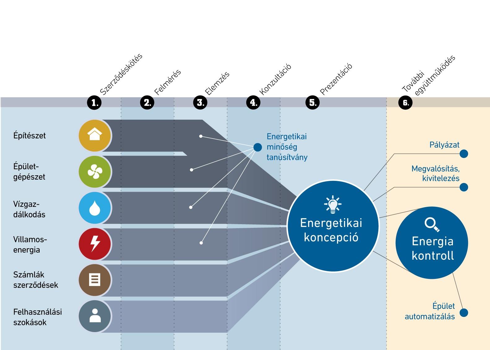 Energia kontroll rendszer