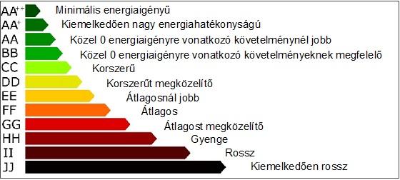 Tanusítvány: Energetikai besorolás skálája