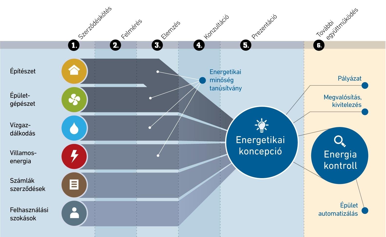 Energia tanácsadás - energiatakarékos építészeti és gépészeti megoldások