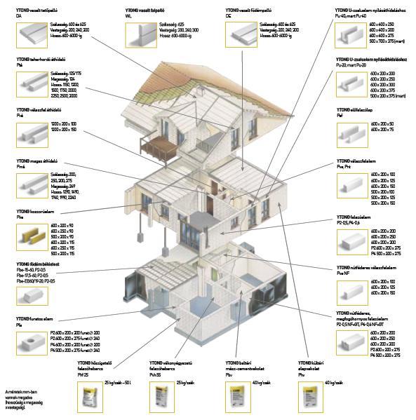 Ytong családiház építés